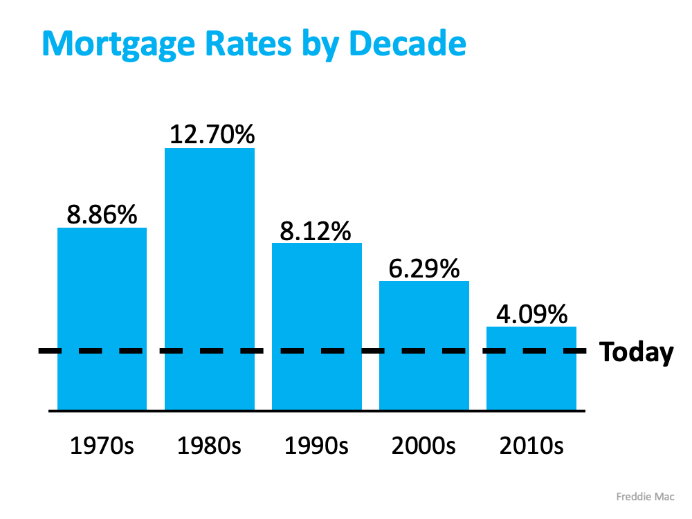 Mortgage Rates by Decade