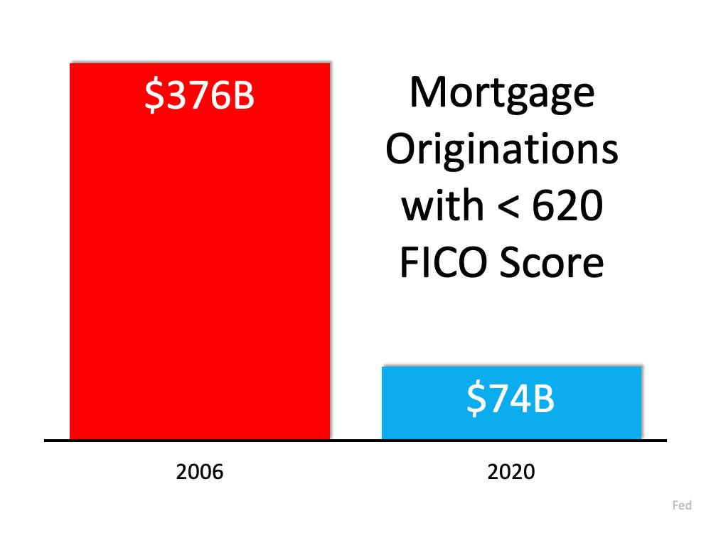 Mortgage Originations with < 620 FICO Score