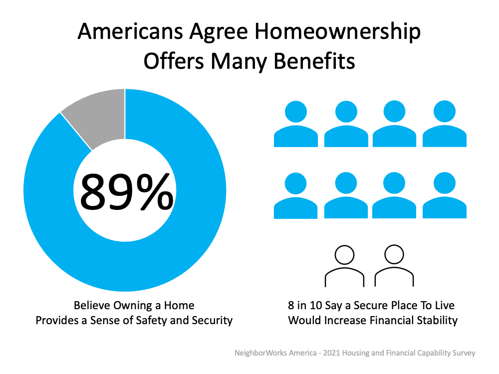 Americans Agree Homeownership Offers Many Benefits