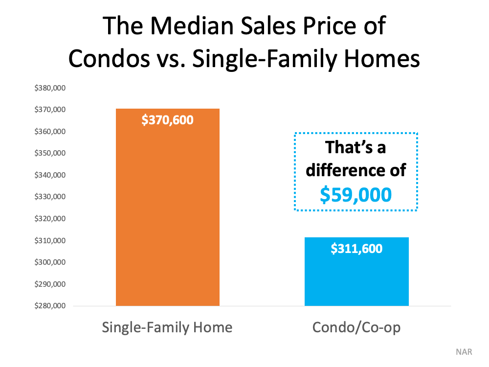The Median Sales Price of Condos vs. Single-Family Homes
