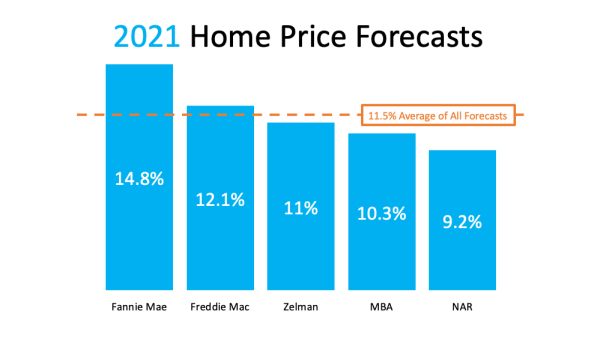 A Look at Home Price Appreciation and What It Means for Sellers   MyKCM