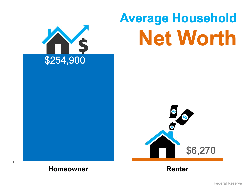 The Difference in Net Worth Between Homeowners and Renters Is Widening | MyKCM