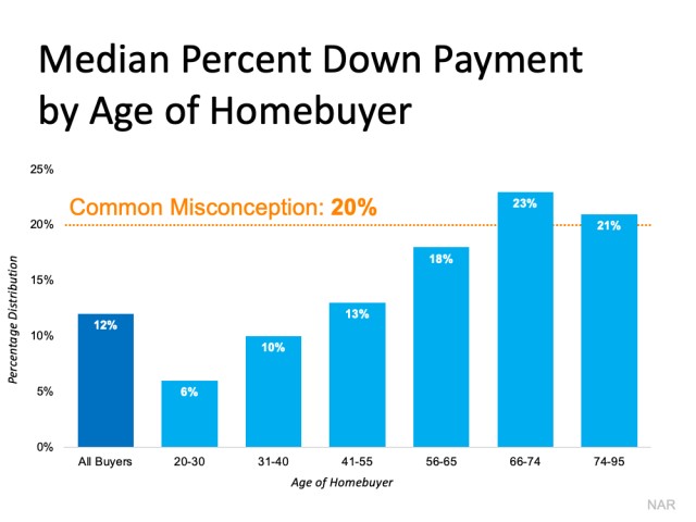 Is a 20% Down Payment Really Necessary To Purchase a Home? | MyKCM