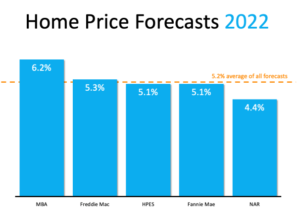 What Do Supply and Demand Tell Us About Today's Housing Market?   MyKCM