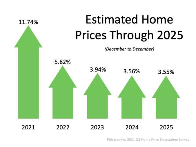 What Does the Future Hold for Home Prices? | MyKCM