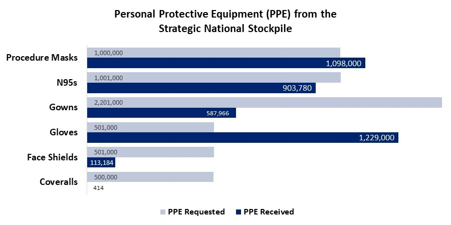 Personal Protective Equipment from the Strategic National Stockpile