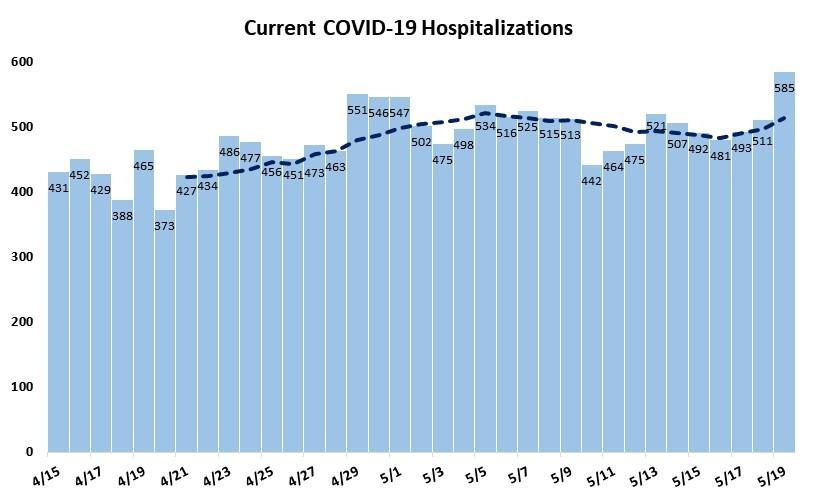 Current COVID-19 Hospitalizations