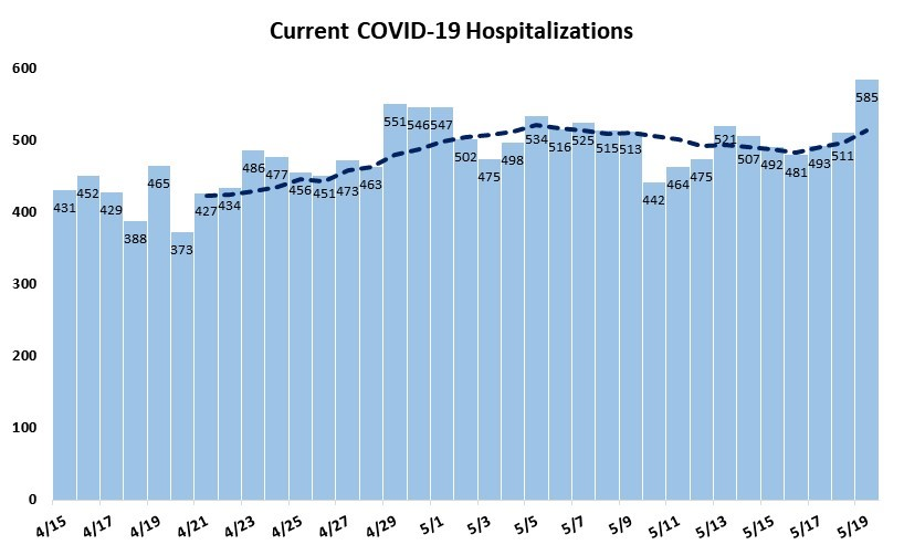 Current COVID-19 Hospitalizations