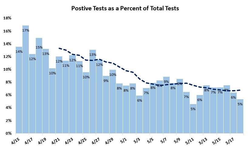 Positive Tests as a Percent of Total Cases
