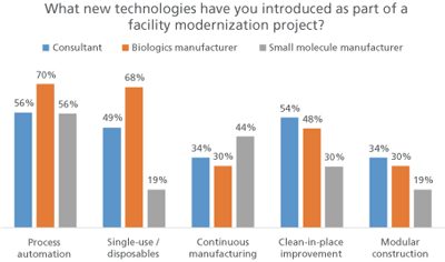 Figure 2. New technologies.