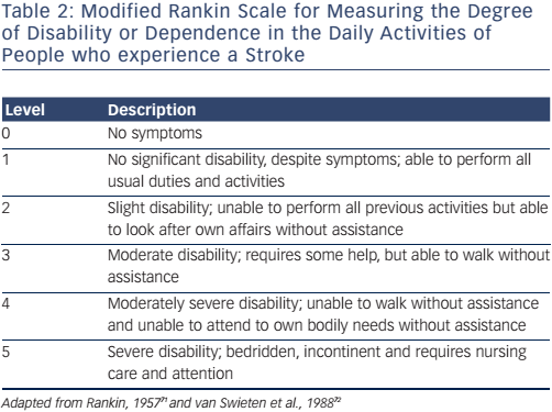 Table 2: Modified Rankin Scale for Measuring the Degree of Disability or Dependence in the Daily Activities of People who experience a Stroke ...