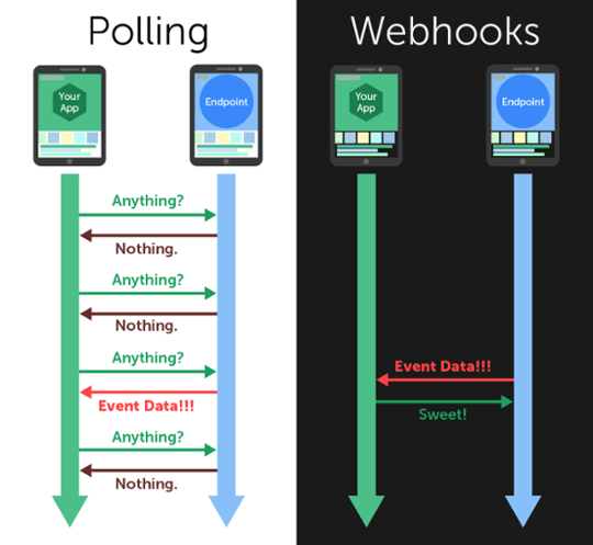 "Fonte: <a href=""https://blog.cloud-elements.com/webhooks-vs-polling-youre-better-than-this"" target=""_blank"" rel="
