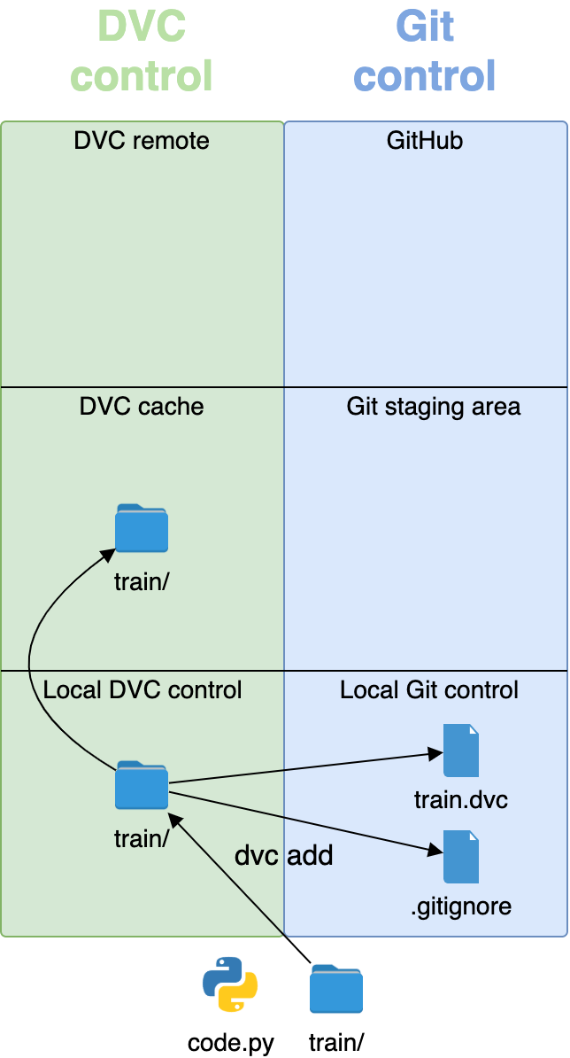 dvc add place les gros fichiers sous DVC et les gros fichiers sous contrôle Git