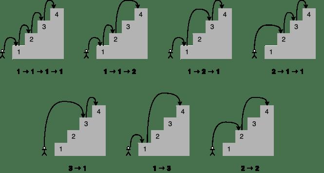 Combinaison de sauts pour accéder au 7ème escalier