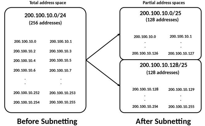 Diagramme de sous-réseau du réseau IPv4 de Wikipedia