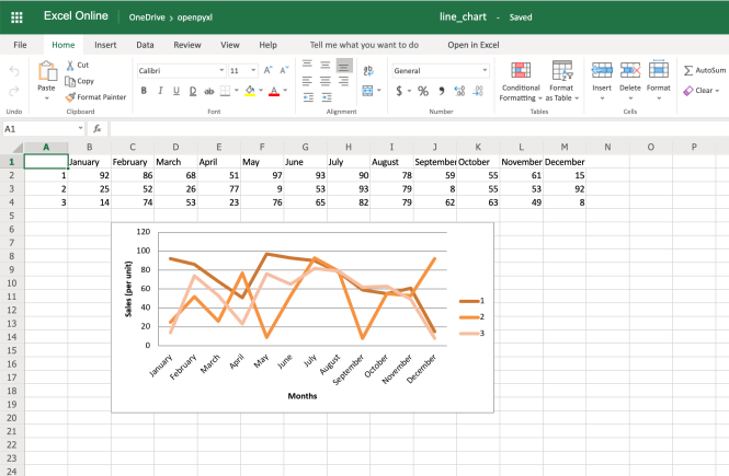Example Spreadsheet With Line Chart, Categories, Axis Titles and Style