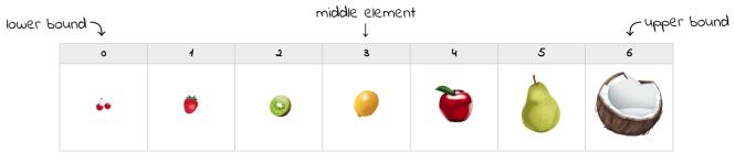 Fruits dans l'ordre croissant de leur taille