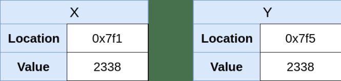 Représentation en mémoire de X (2338) et de Y (2338)