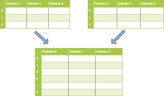 Concaténation le long de l'axe 0 (lignes)