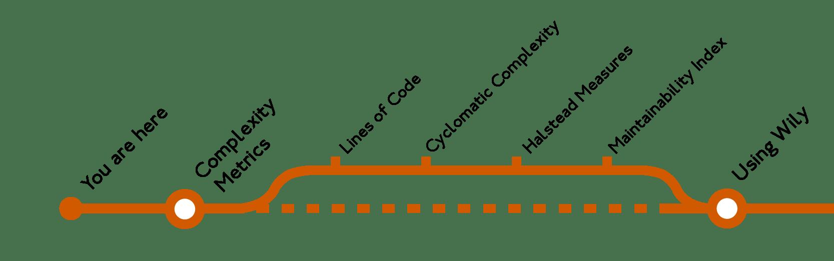 シンプルさのためのPythonアプリケーションのリファクタリング