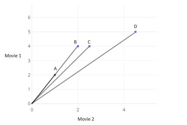 Vecteurs à deux dimensions tracés sur un graphique pour expliquer l'angle en tant que métrique de distance