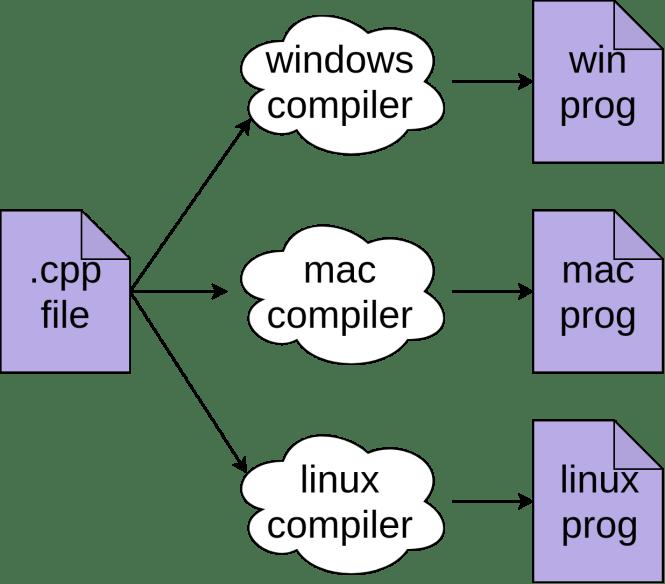 Compiler un programme C ++ sur trois systèmes d'exploitation.
