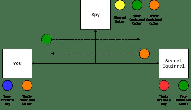 Échange de couleurs combinées dans Diffie Hellman Key Exchange