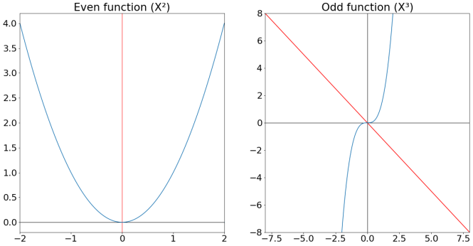Un exemple de fonctions paires et impaires