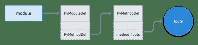 API du module API C Python