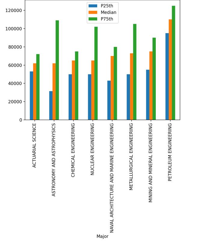 diagramme à barres avec plusieurs colonnes