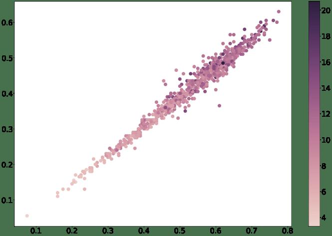 Visualize kNN Predictions using Python