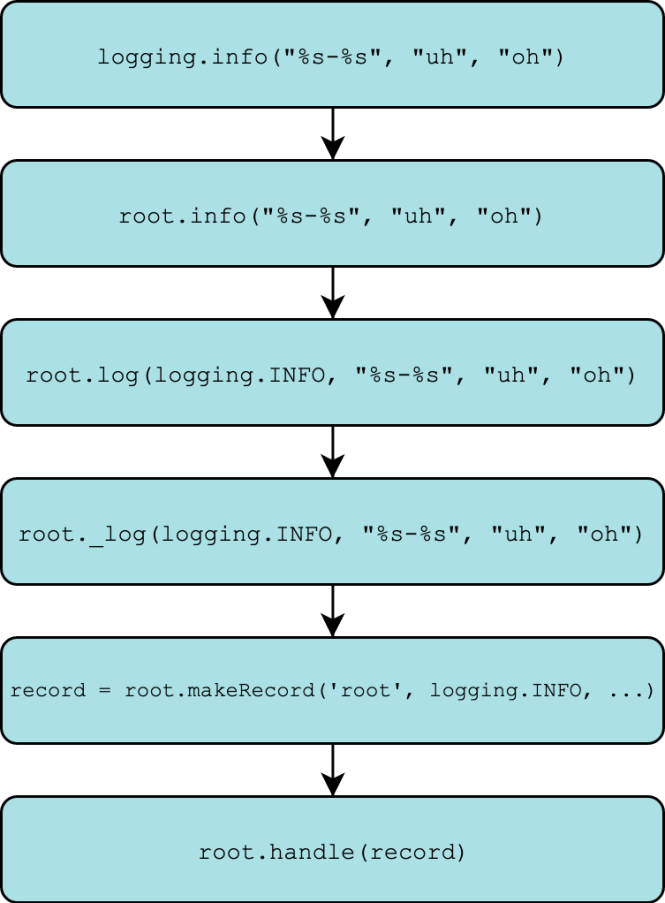 Logging function call stack