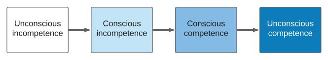 Les quatre étapes de la compétence