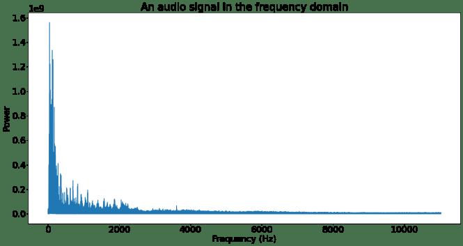 Un signal audio dans le domaine fréquentiel