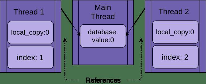 Les threads 1 et 2 utilisent la même base de données partagée.