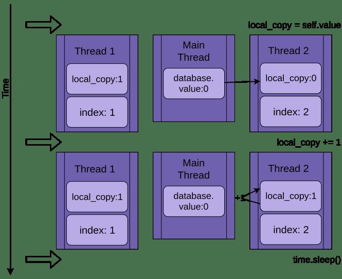 Le fil 2 obtient une copie des données partagées et l'incrémente.