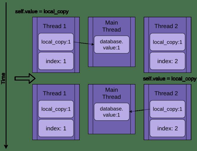 Les deux threads écrivent 1 dans la base de données partagée.