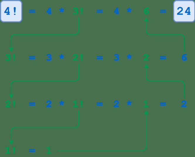 Illustration factorielle