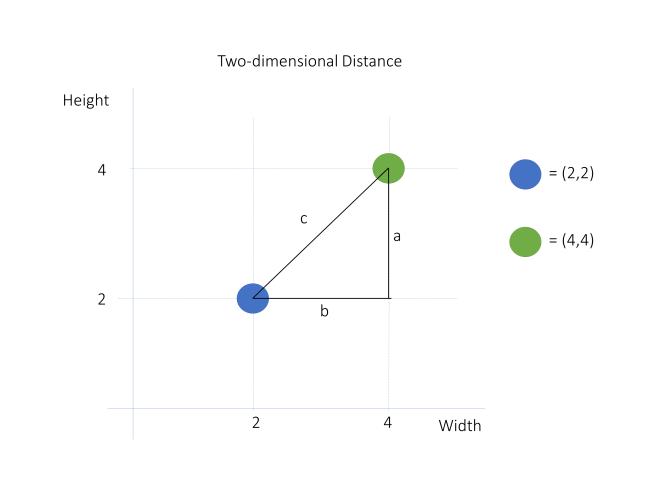 Théorème de Pythagore pour la distance euclidienne 2D