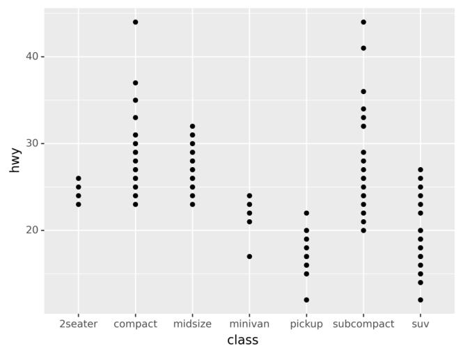 Graphique montrant la consommation de carburant des véhicules de différentes classes