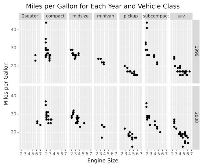 Exemple de graphique utilisant des facettes pour afficher des sous-graphiques pour les classes de véhicules et les années