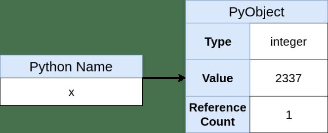 Représentation Python en mémoire de X (2337)