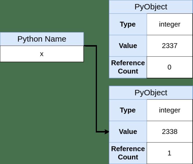 Nom Python indiquant un nouvel objet (2338)