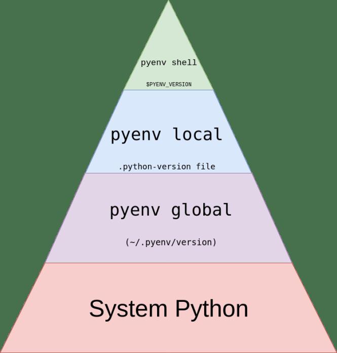 Pyenv pyramid pour ordre de résolution