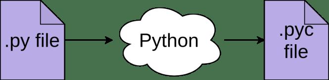 Python compile un fichier py en un fichier pyc.