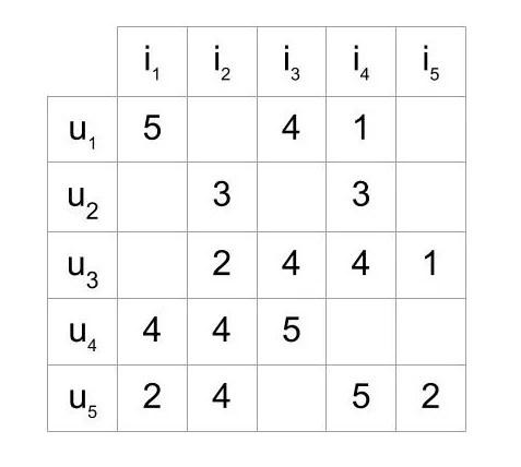 Matrice d'évaluation des éléments d'utilisateur utilisée dans les systèmes de recommandation