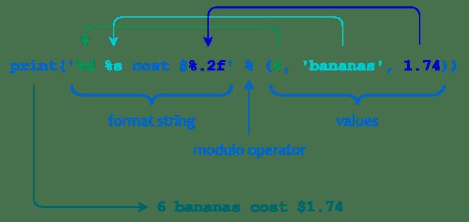 Illustration de l'utilisation d'un opérateur modulo de chaîne Python
