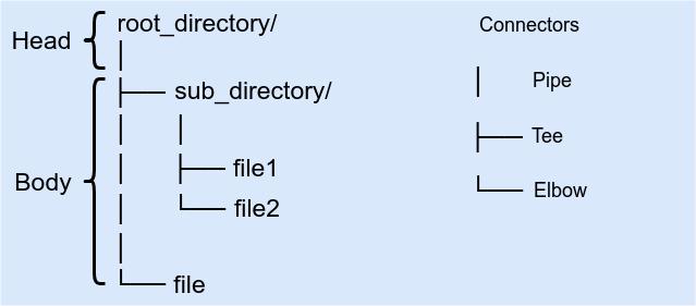 Diagramme de l'arborescence des répertoires