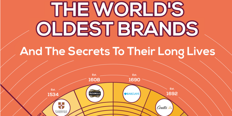 Oldest brands info 28.01.16.png