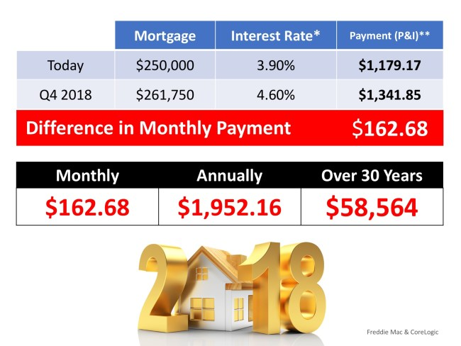 What is the Cost of Waiting Until Next Year to Buy? | Simplifying The Market